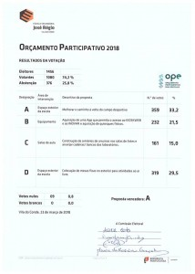 ORÇAMENTO PARTICIPATIVO 2018
